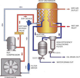 Refrigeration Air Dryer Removes Oil And Water Fourth